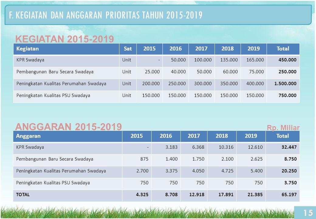 15 F. KEGIATAN DAN ANGGARAN PRIORITAS TAHUN 2015-2019 KegiatanSat20152016201720182019Total KPR SwadayaUnit-50.000100.000135.000165.000450.000 Pembangu