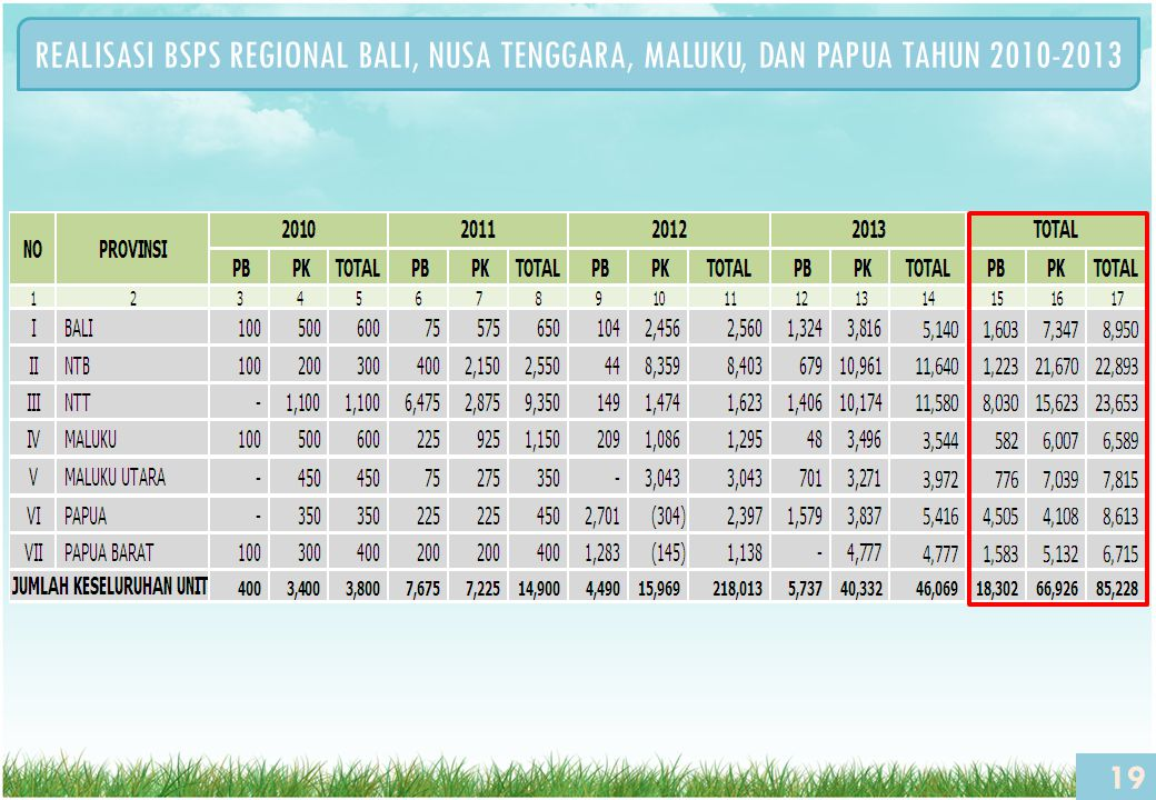 19 REALISASI BSPS REGIONAL BALI, NUSA TENGGARA, MALUKU, DAN PAPUA TAHUN 2010-2013