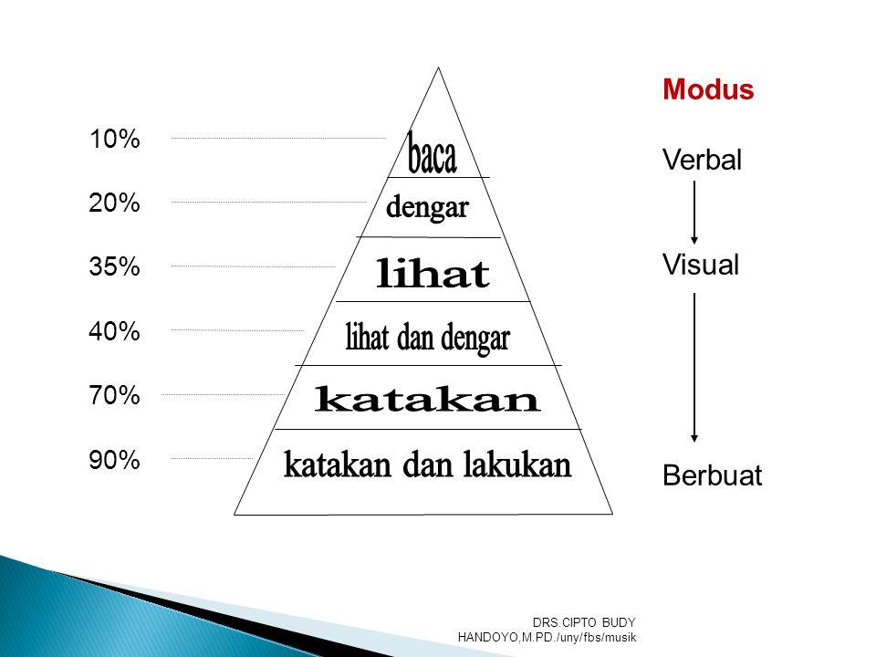 Modus Verbal Visual Berbuat 10% 20% 35% 40% 70% 90% DRS.CIPTO BUDY HANDOYO,M.PD./uny/fbs/musik
