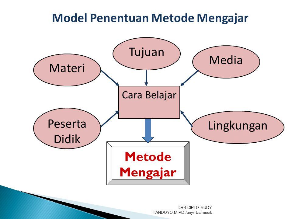 Tujuan Media Materi Lingkungan Peserta Didik Cara Belajar Metode Mengajar Model Penentuan Metode Mengajar DRS.CIPTO BUDY HANDOYO,M.PD./uny/fbs/musik