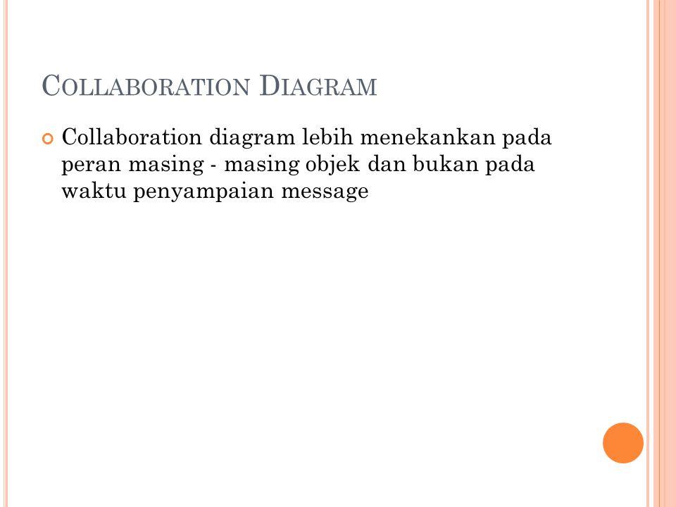 C OLLABORATION D IAGRAM Collaboration diagram lebih menekankan pada peran masing - masing objek dan bukan pada waktu penyampaian message