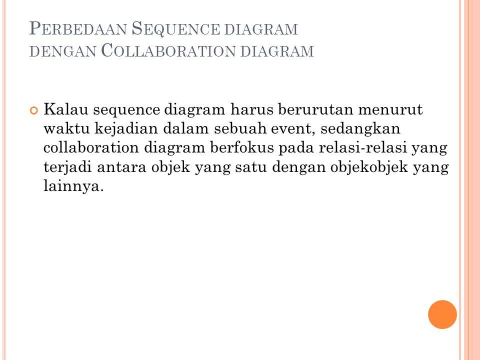 P ERBEDAAN S EQUENCE DIAGRAM DENGAN C OLLABORATION DIAGRAM Kalau sequence diagram harus berurutan menurut waktu kejadian dalam sebuah event, sedangkan collaboration diagram berfokus pada relasi-relasi yang terjadi antara objek yang satu dengan objekobjek yang lainnya.