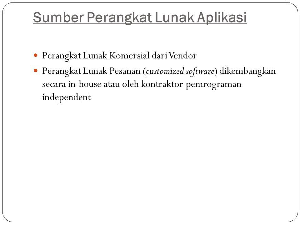 Sumber Perangkat Lunak Aplikasi Perangkat Lunak Komersial dari Vendor Perangkat Lunak Pesanan (customized software) dikembangkan secara in-house atau