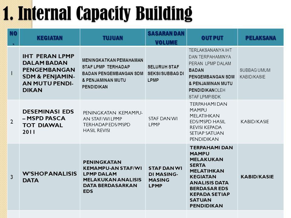 1. Internal Capacity Building NO. KEGIATANTUJUAN SASARAN DAN VOLUME OUT PUT PELAKSANA 1 IHT PERAN LPMP DALAM BADAN PENGEMBANGAN SDM & PENJAMIN- AN MUT