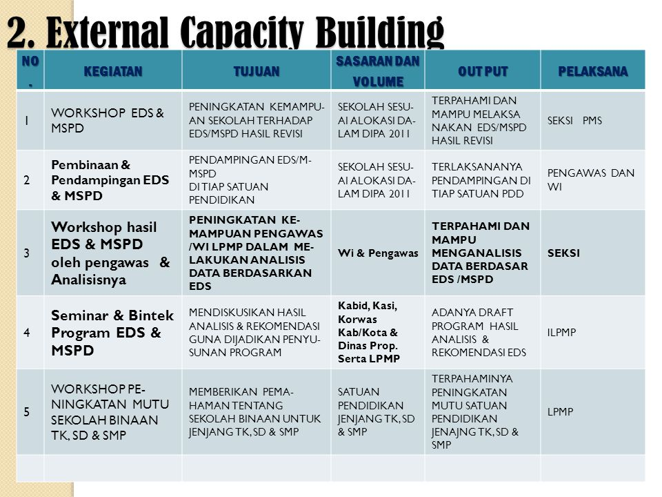 2. External Capacity Building NO.