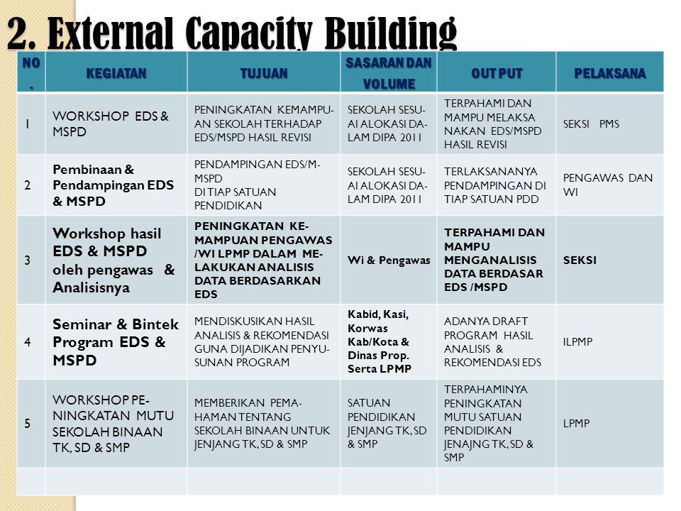 2. External Capacity Building NO. KEGIATANTUJUAN SASARAN DAN VOLUME OUT PUT PELAKSANA 1 WORKSHOP EDS & MSPD PENINGKATAN KEMAMPU- AN SEKOLAH TERHADAP E