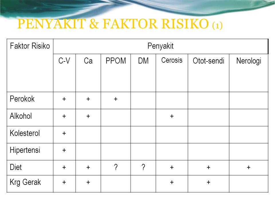 PENYAKIT & FAKTOR RISIKO (1) Faktor RisikoPenyakit C-VCaPPOMDM Cerosis Otot-sendiNerologi Perokok+++ Alkohol+++ Kolesterol+ Hipertensi+ Diet++??+++ Krg Gerak++++
