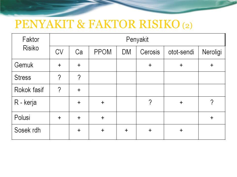 PENYAKIT & FAKTOR RISIKO (2) Faktor Risiko Penyakit CVCaPPOMDMCerosisotot-sendiNeroligi Gemuk+++++ Stress?.