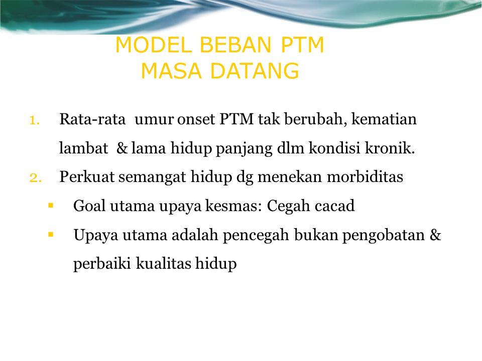 MODEL BEBAN PTM MASA DATANG 1.Rata-rata umur onset PTM tak berubah, kematian lambat & lama hidup panjang dlm kondisi kronik.