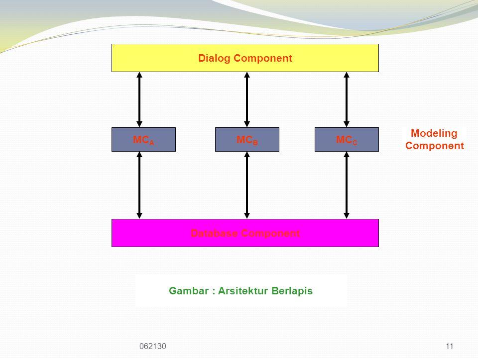 06213011 Database Component Dialog Component MC A MC B MC C Modeling Component Gambar : Arsitektur Berlapis