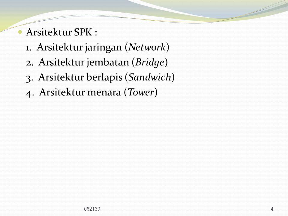 Arsitektur SPK : 1.Arsitektur jaringan (Network) 2.