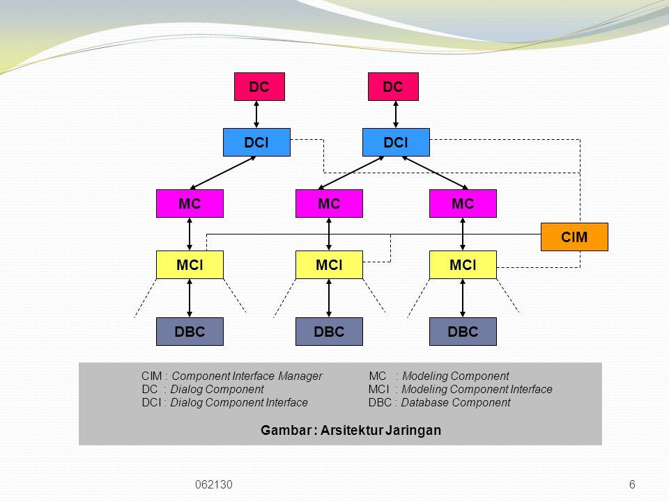 6 DBC MCI MC DCI DC CIM CIM : Component Interface Manager MC : Modeling Component DC : Dialog Component MCI : Modeling Component Interface DCI : Dialog Component Interface DBC : Database Component Gambar : Arsitektur Jaringan