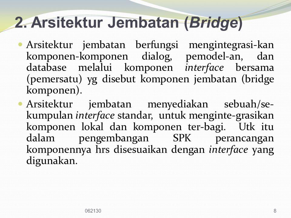 9 MC s DBC s MC s DBC s MC s BC DC L MC L DC L DBC L DC L : Local Dialog Component BC : Bridge Component MC L : Local Modeling Component MC S : Share Modeling Component Interface DBC L : Local Database Component DBC S : Share Database Component Gambar : Arsitektur Jembatan
