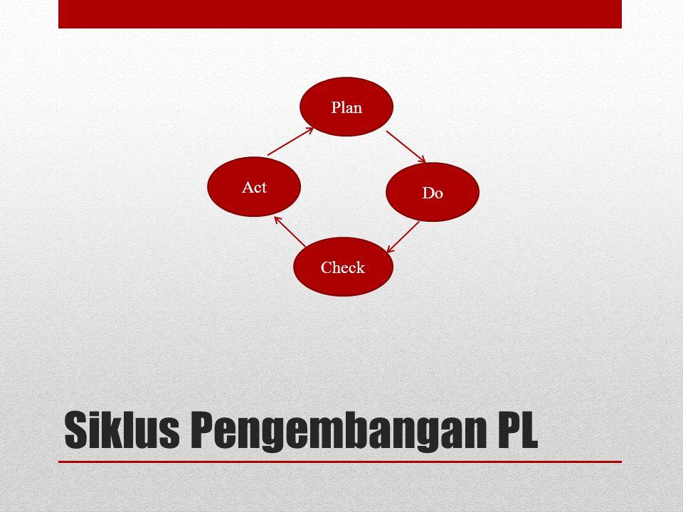 Siklus Pengembangan PL Plan Act Do Check