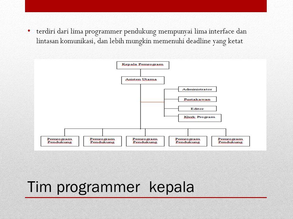 Tim programmer kepala terdiri dari lima programmer pendukung mempunyai lima interface dan lintasan komunikasi, dan lebih mungkin memenuhi deadline yan