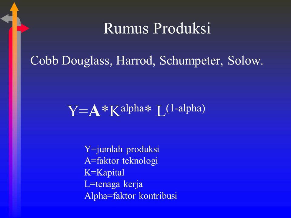 Rumus Produksi Cobb Douglass, Harrod, Schumpeter, Solow. Y= A *K alpha * L (1-alpha) Y=jumlah produksi A=faktor teknologi K=Kapital L=tenaga kerja Alp
