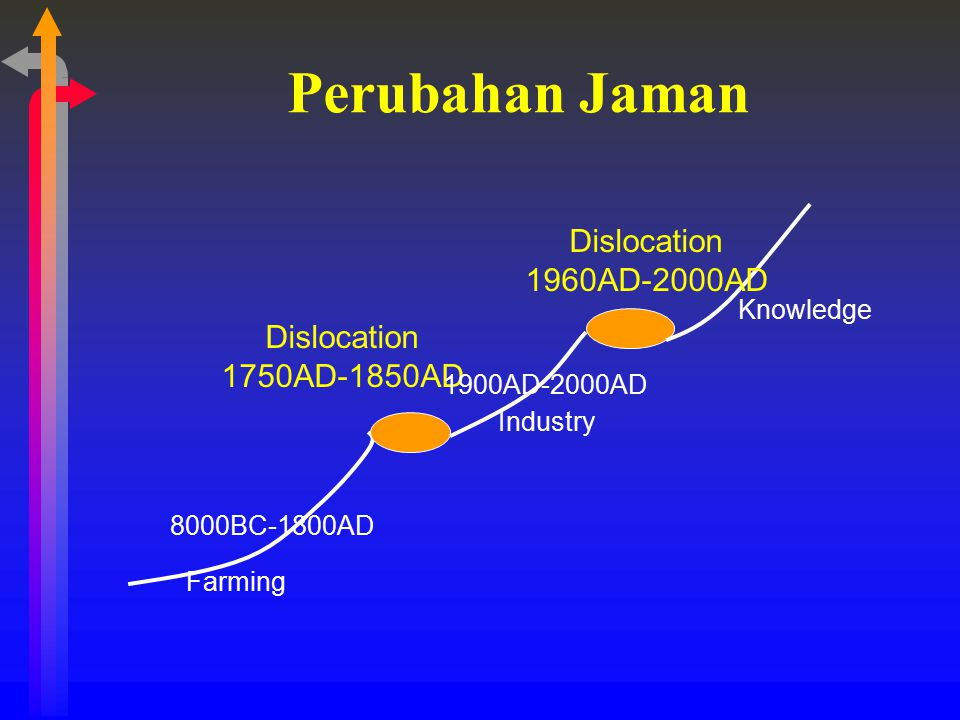 Perubahan Jaman 8000BC-1800AD Dislocation 1750AD-1850AD 1900AD-2000AD Dislocation 1960AD-2000AD Farming Industry Knowledge