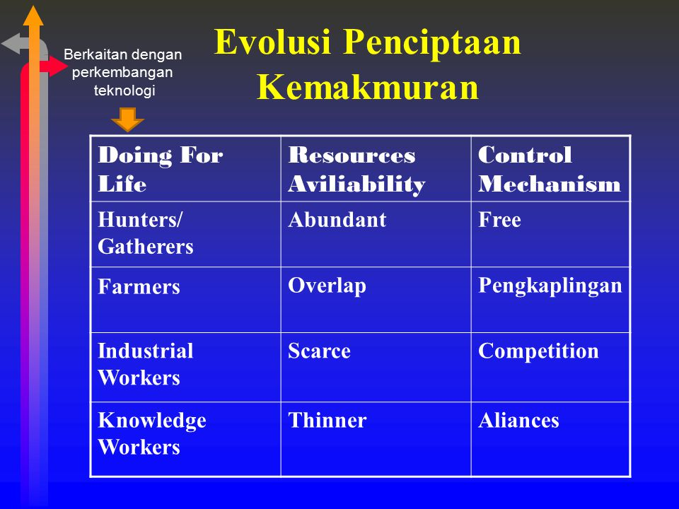 Evolusi Penciptaan Kemakmuran Doing For Life Resources Aviliability Control Mechanism Hunters/ Gatherers AbundantFree Farmers OverlapPengkaplingan Ind