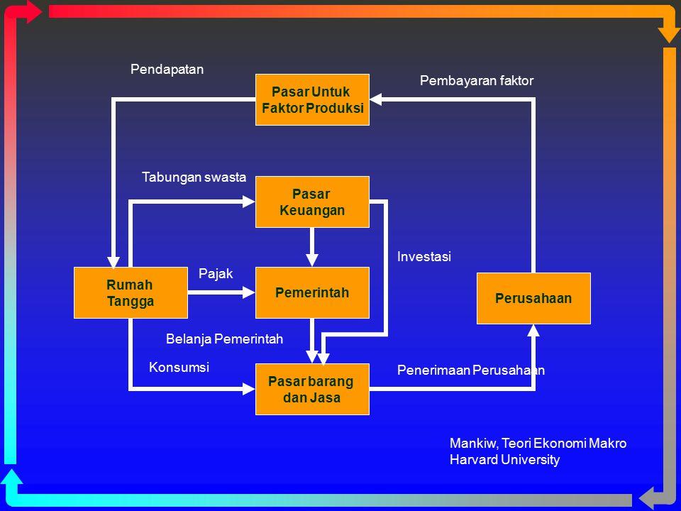 Pasar Untuk Faktor Produksi Pemerintah Pasar Keuangan Pasar barang dan Jasa Rumah Tangga Perusahaan Pembayaran faktor Penerimaan Perusahaan Pendapatan