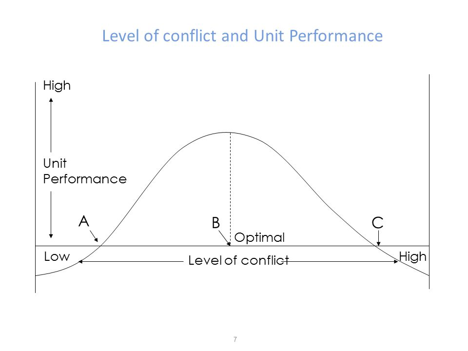 Level of conflict and Unit Performance 7 Level of conflict LowHigh Unit Performance A BC Optimal