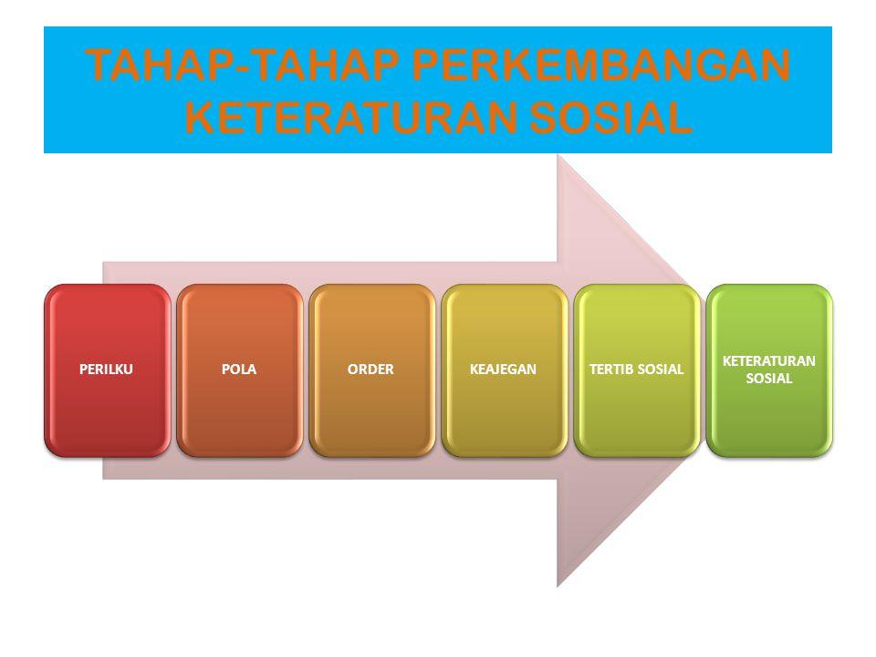 TAHAP-TAHAP PERKEMBANGAN KETERATURAN SOSIAL PERILKUPOLAORDERKEAJEGANTERTIB SOSIAL KETERATURAN SOSIAL