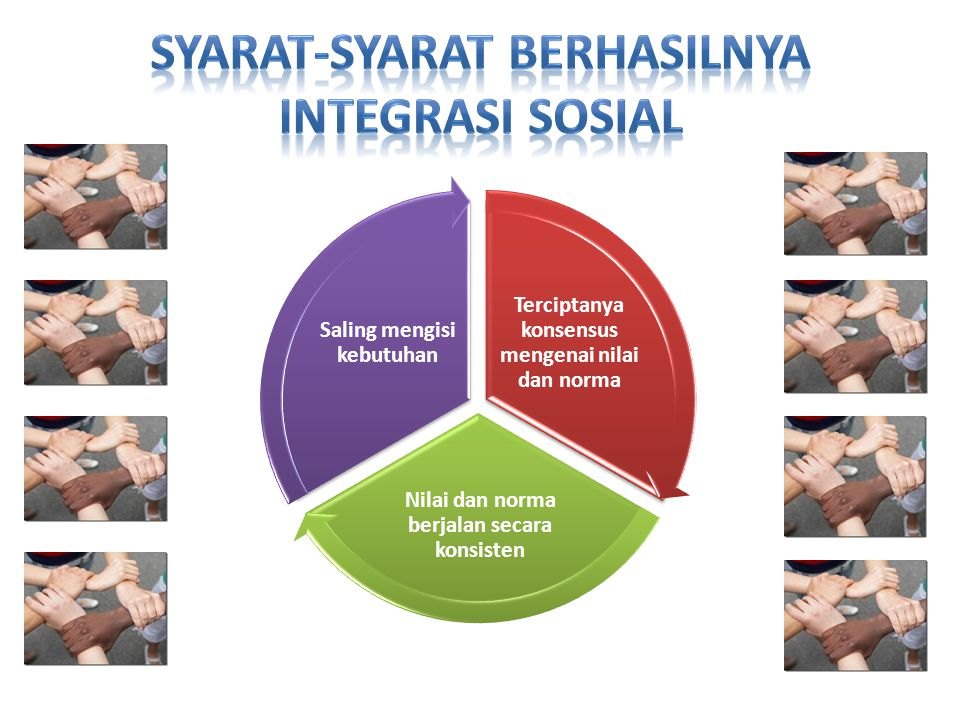 Terciptanya konsensus mengenai nilai dan norma Nilai dan norma berjalan secara konsisten Saling mengisi kebutuhan