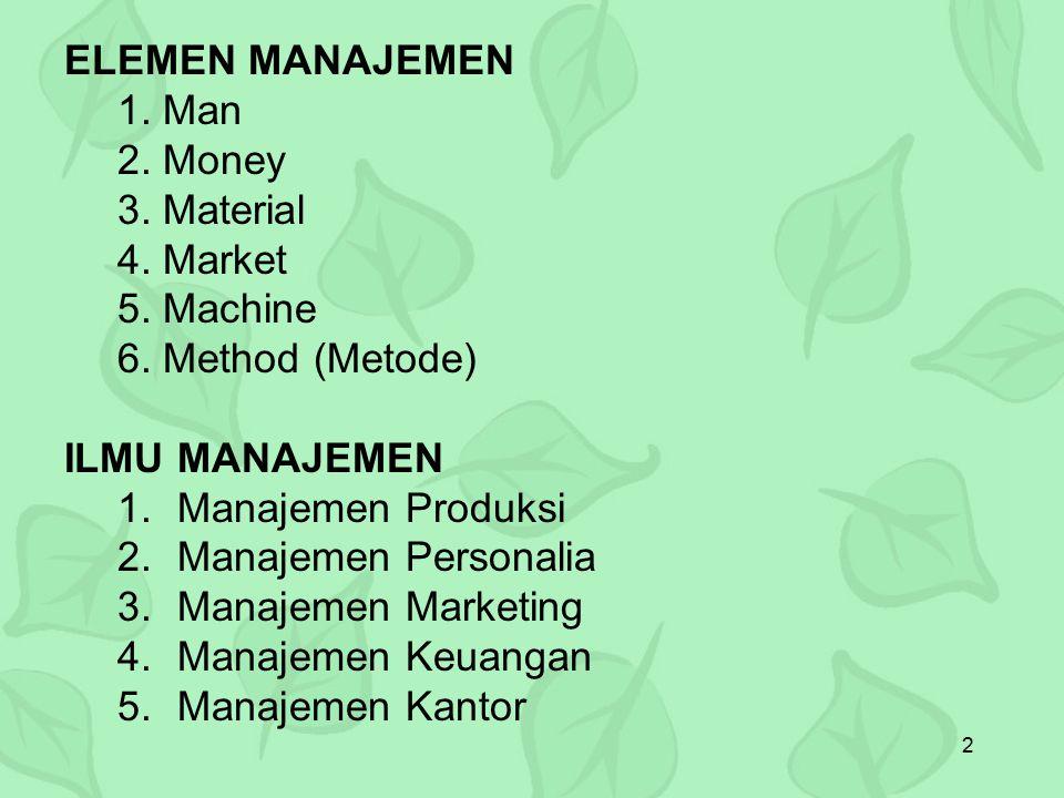 2 ELEMEN MANAJEMEN 1. Man 2. Money 3. Material 4. Market 5. Machine 6. Method (Metode) ILMU MANAJEMEN 1.Manajemen Produksi 2.Manajemen Personalia 3.Ma