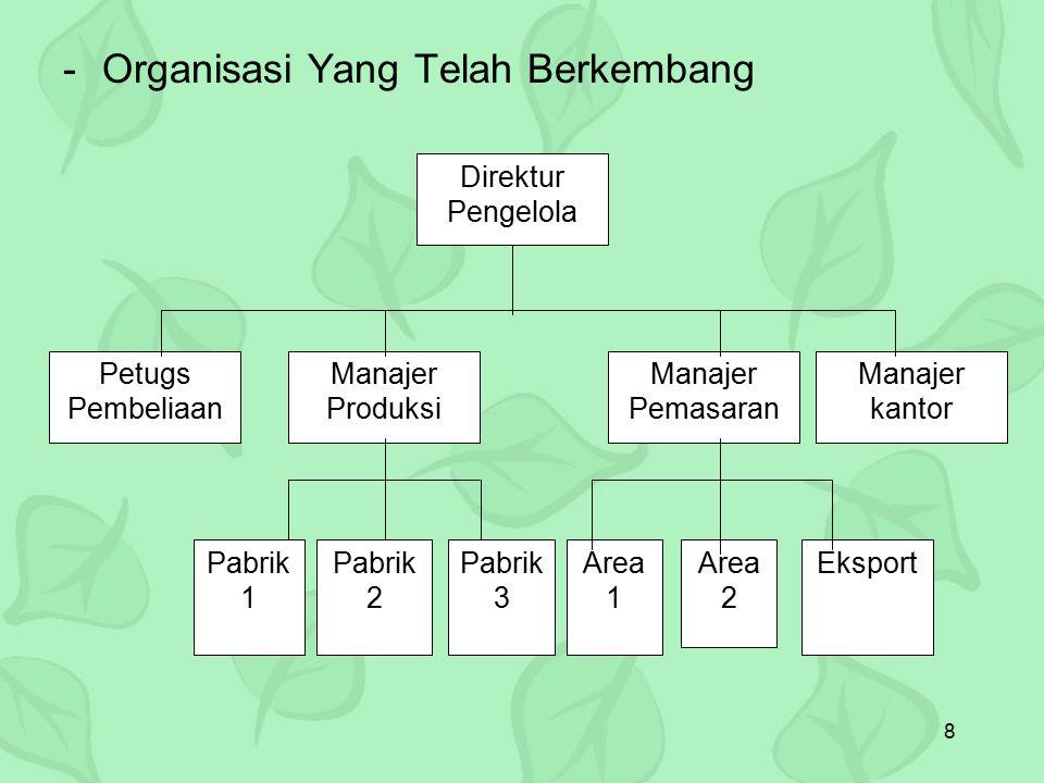 8 -Organisasi Yang Telah Berkembang Direktur Pengelola Petugs Pembeliaan Manajer Produksi Manajer Pemasaran Manajer kantor Pabrik 1 Pabrik 2 Pabrik 3