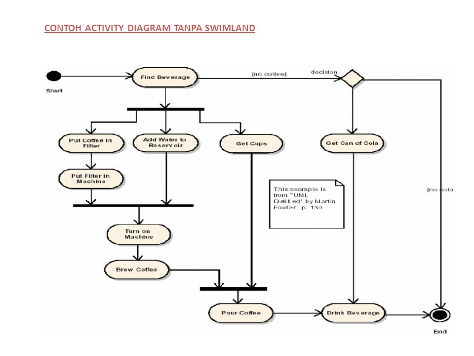 CONTOH ACTIVITY DIAGRAM TANPA SWIMLAND
