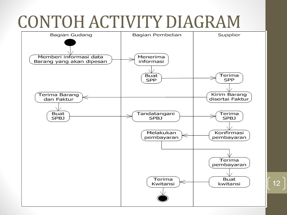 CONTOH ACTIVITY DIAGRAM 12