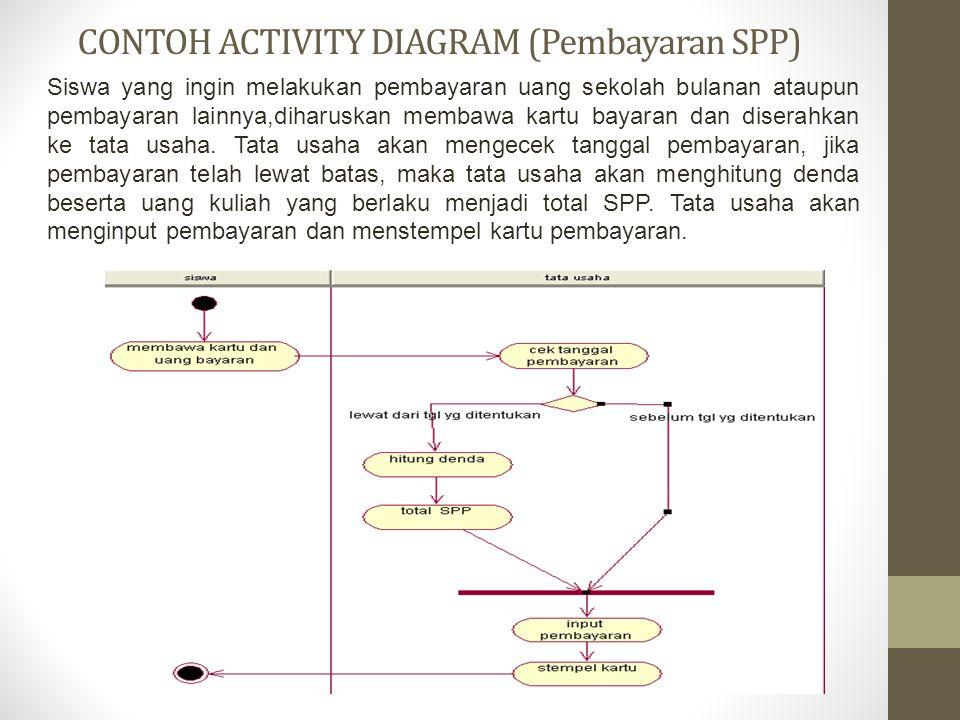CONTOH ACTIVITY DIAGRAM (Pembayaran SPP) Siswa yang ingin melakukan pembayaran uang sekolah bulanan ataupun pembayaran lainnya,diharuskan membawa kart