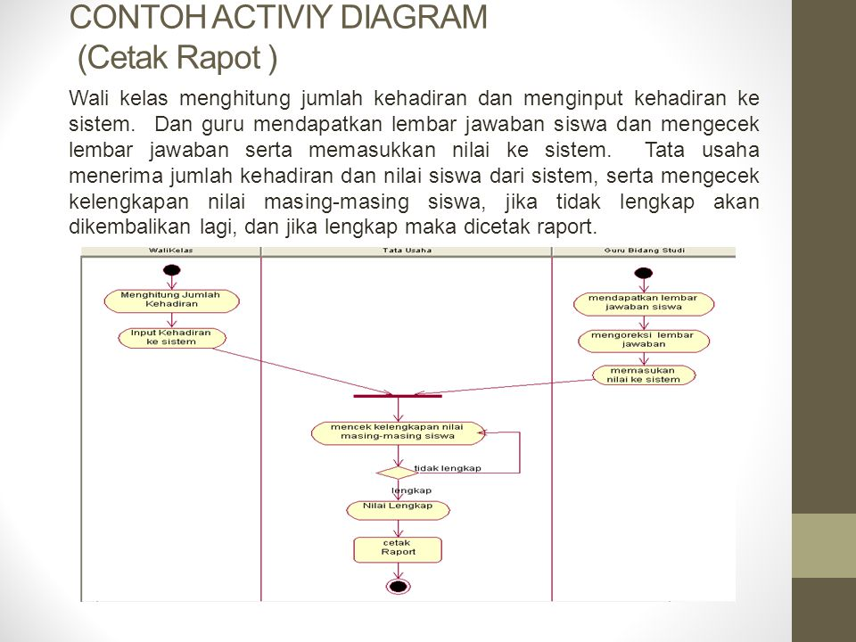 Contoh membuat Diagram Aktivitas : Sistem Pembayaran online : Member yang akan melakukan pemayaran terlebih dahulu memasuki halaman home pada website.