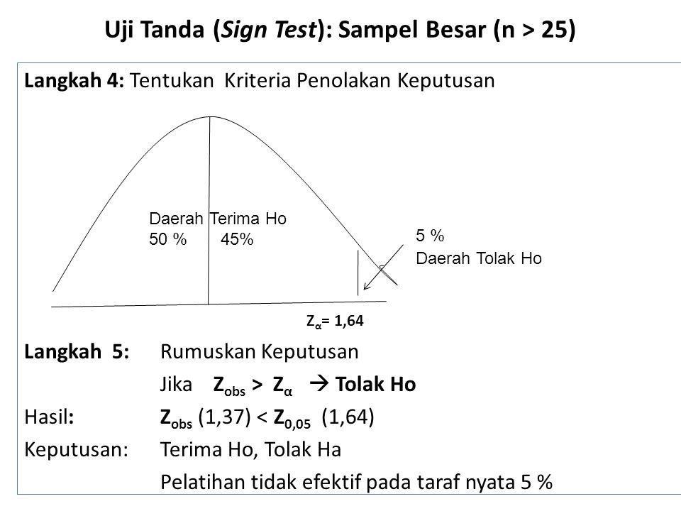 Uji Tanda (Sign Test): Sampel Besar (n > 25) Langkah 4: Tentukan Kriteria Penolakan Keputusan Z α = 1,64 Langkah 5: Rumuskan Keputusan Jika Z obs > Z