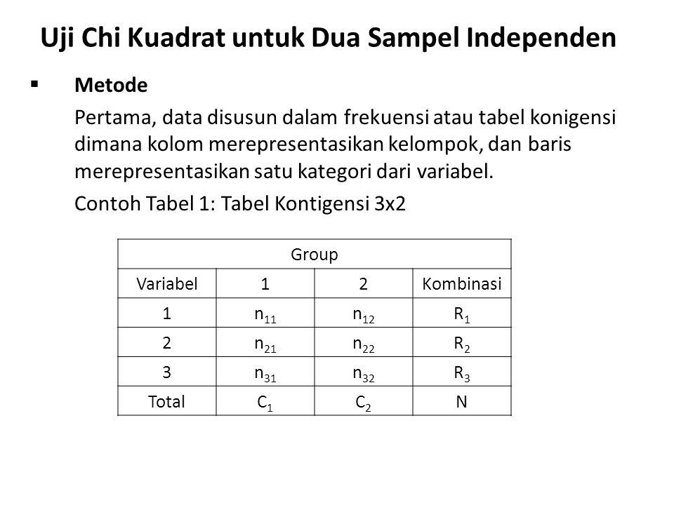 Uji Chi Kuadrat untuk Dua Sampel Independen  Rumus Statistik untuk menguji Hipotesis Nol (Statistik Uji) Hipotesis nol bahwa kelompok yang diambil sampel secara acak dari dua populasi yang sama dapat diuji dengan: Persamaan 1: dimana nij = jumlah kasius hasil observasi pada baris ke-i dan kolom ke-j Eij=jumlah kasus yang diharapkan pada baris ke–i dan kolom ke-j = R i C j /N Nilai Chi Square diatas mempunyai df = (r-1)(c-1), dimana r adalah jumlah baris, dan c adalah jumlah kolom dalam tabel kontigensi.