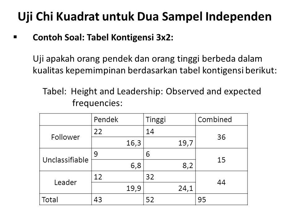 Uji Chi Kuadrat untuk Dua Sampel Independen  Contoh Soal: Tabel Kontigensi 3x2: Uji apakah orang pendek dan orang tinggi berbeda dalam kualitas kepem