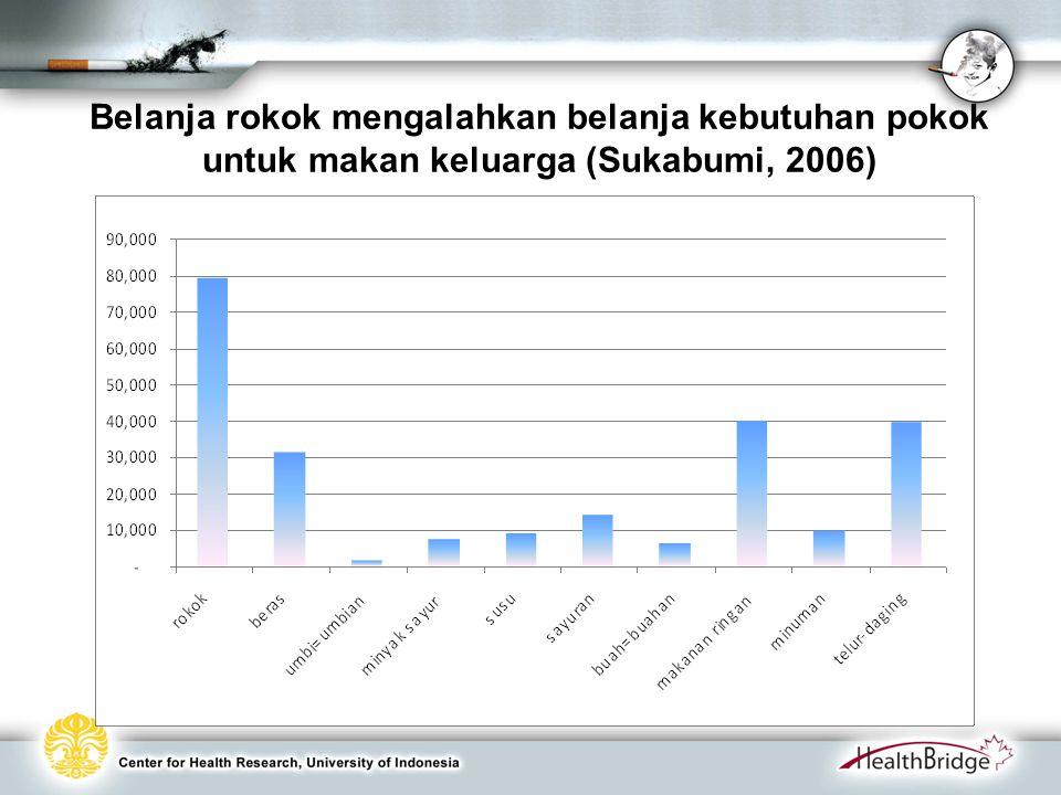 Belanja rokok mengalahkan belanja kebutuhan pokok untuk makan keluarga (Sukabumi, 2006)