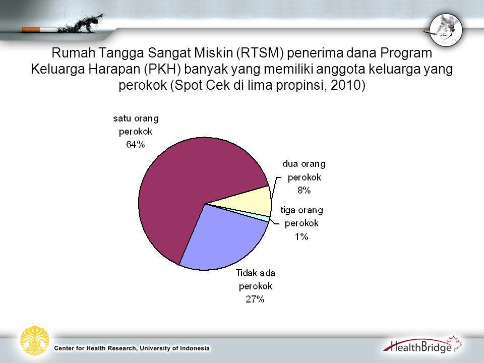 Rumah Tangga Sangat Miskin (RTSM) penerima dana Program Keluarga Harapan (PKH) banyak yang memiliki anggota keluarga yang perokok (Spot Cek di lima propinsi, 2010)
