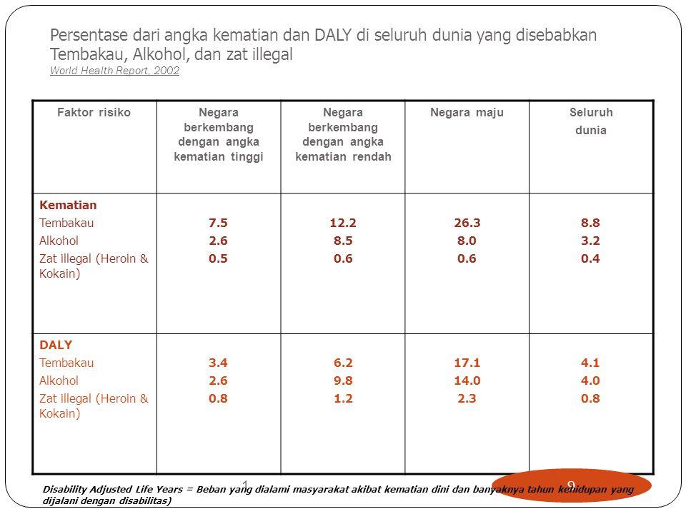 Persentase dari angka kematian dan DALY di seluruh dunia yang disebabkan Tembakau, Alkohol, dan zat illegal World Health Report, 2002 Faktor risikoNeg