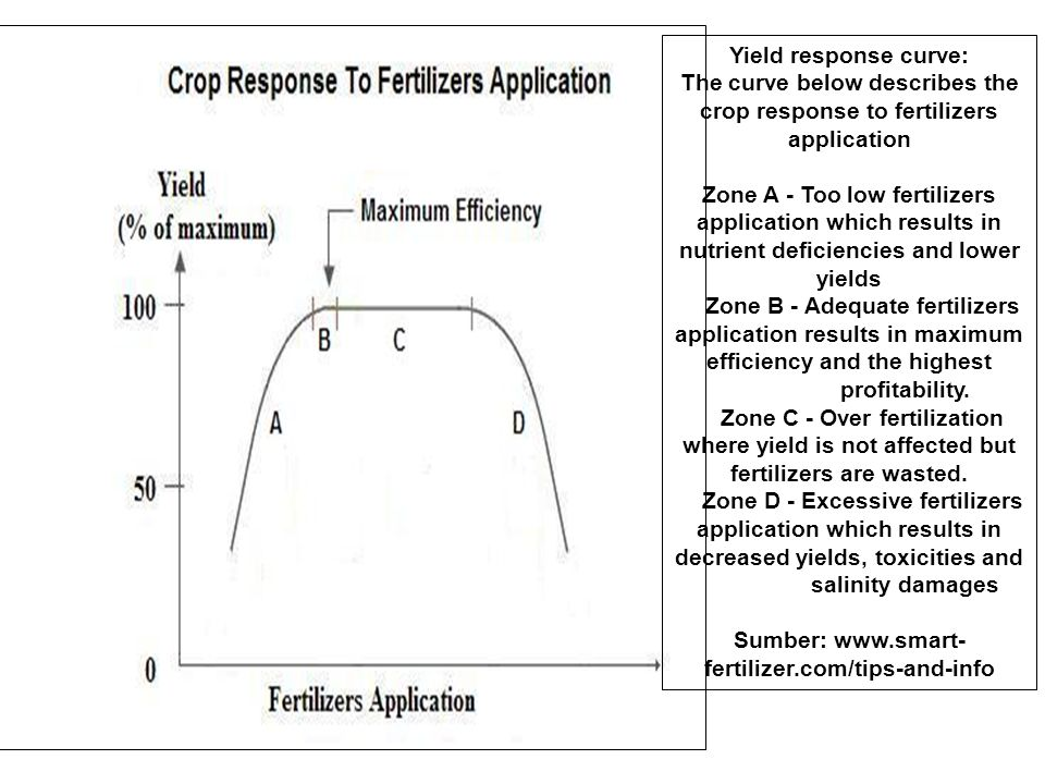 Yield response curve: The curve below describes the crop response to fertilizers application Zone A - Too low fertilizers application which results in nutrient deficiencies and lower yields Zone B - Adequate fertilizers application results in maximum efficiency and the highest profitability.