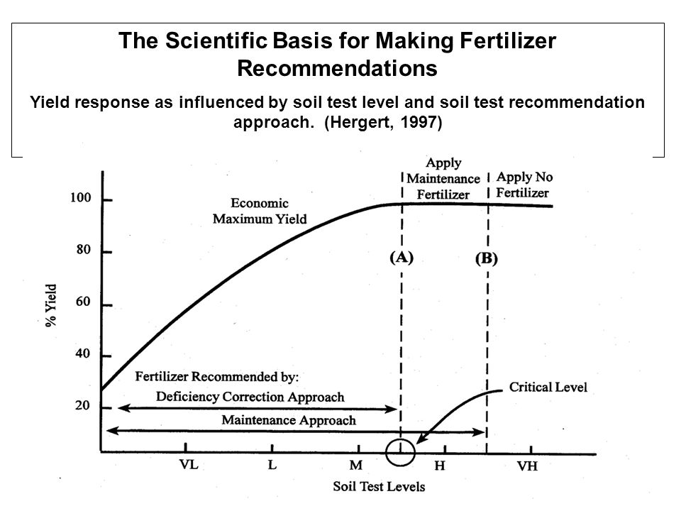 The Scientific Basis for Making Fertilizer Recommendations Yield response as influenced by soil test level and soil test recommendation approach.