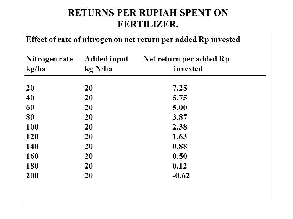 RETURNS PER RUPIAH SPENT ON FERTILIZER. Effect of rate of nitrogen on net return per added Rp invested Nitrogen rateAdded inputNet return per added Rp