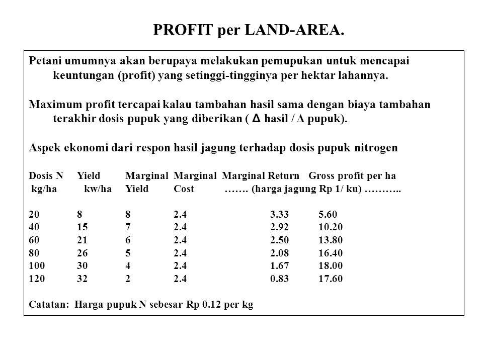 PROFIT per LAND-AREA. Petani umumnya akan berupaya melakukan pemupukan untuk mencapai keuntungan (profit) yang setinggi-tingginya per hektar lahannya.