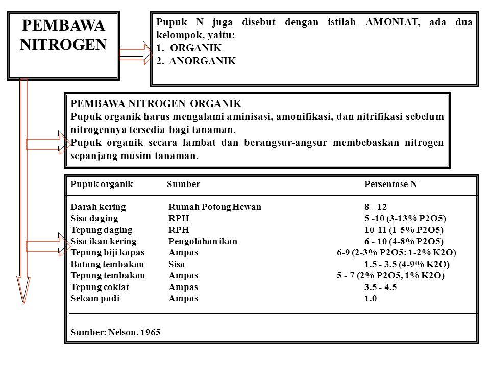 PEMBAWA NITROGEN Pupuk N juga disebut dengan istilah AMONIAT, ada dua kelompok, yaitu: 1. ORGANIK 2. ANORGANIK PEMBAWA NITROGEN ORGANIK Pupuk organik