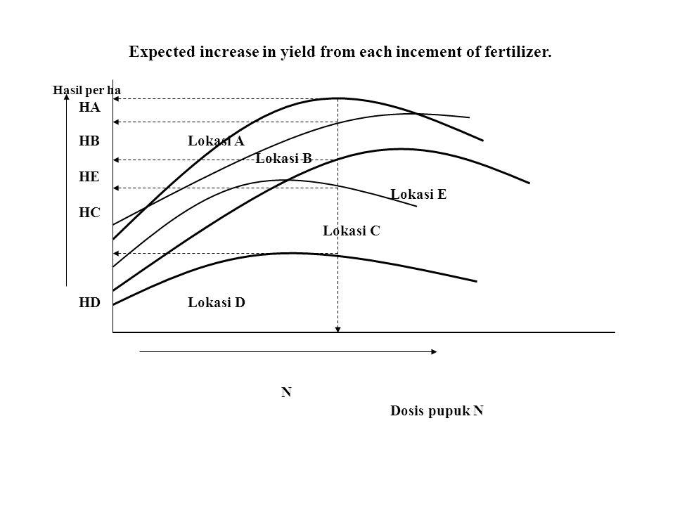 Expected increase in yield from each incement of fertilizer. Hasil per ha HA HBLokasi A Lokasi B HE Lokasi E HC Lokasi C HDLokasi D N Dosis pupuk N