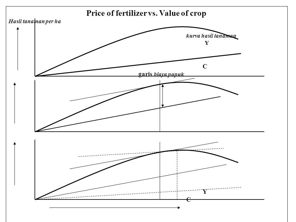 Price of fertilizer vs.