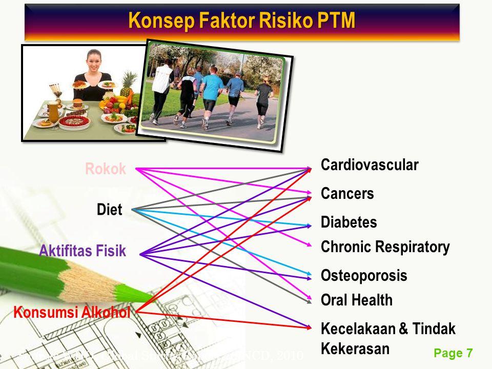 Page 7 Konsep Faktor Risiko PTM Rokok Diet Aktifitas Fisik Konsumsi Alkohol Cardiovascular Cancers Diabetes Chronic Respiratory Osteoporosis Oral Heal