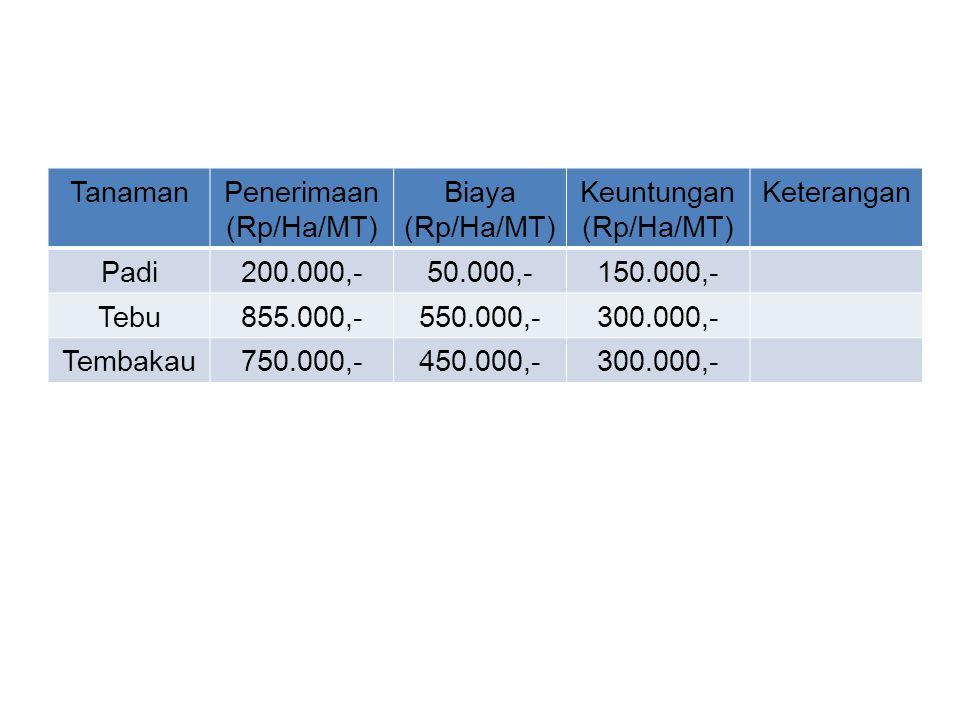 TanamanPenerimaan (Rp/Ha/MT) Biaya (Rp/Ha/MT) Keuntungan (Rp/Ha/MT) Keterangan Padi200.000,-50.000,-150.000,- Tebu855.000,-550.000,-300.000,- Tembakau750.000,-450.000,-300.000,-