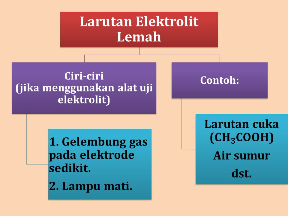 Larutan Elektrolit Lemah Ciri-ciri (jika menggunakan alat uji elektrolit) 1. Gelembung gas pada elektrode sedikit. 2. Lampu mati. Contoh: Larutan cuka
