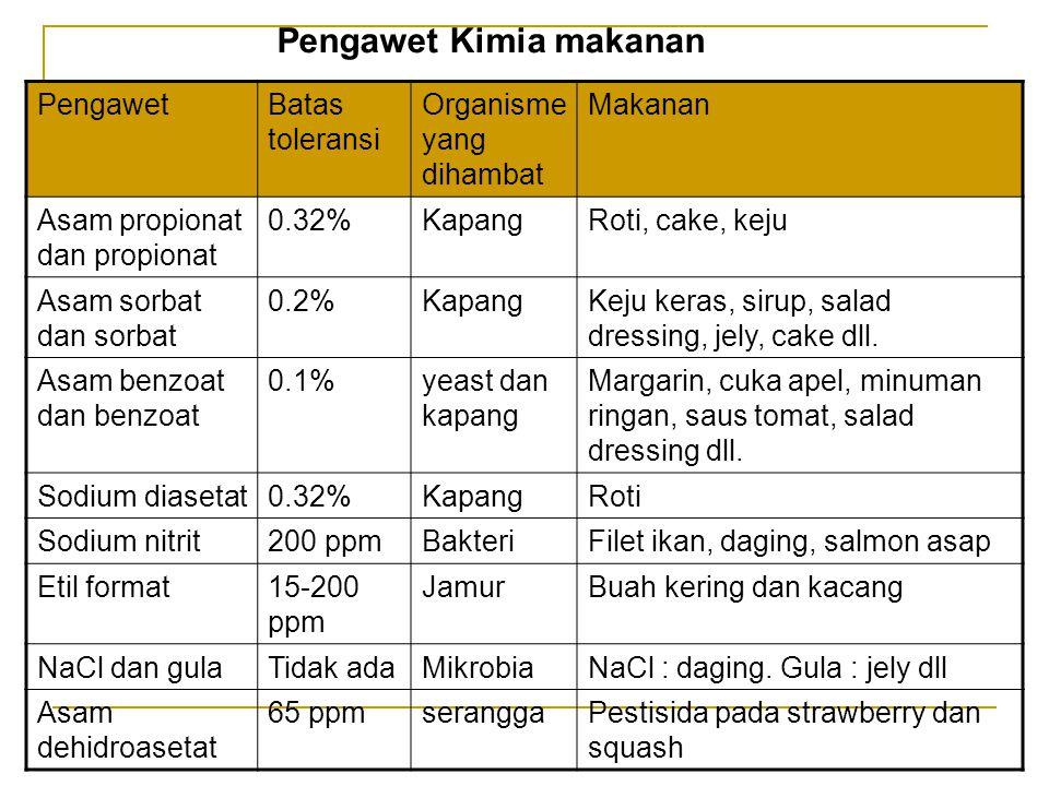 PengawetBatas toleransi Organisme yang dihambat Makanan Asam propionat dan propionat 0.32%KapangRoti, cake, keju Asam sorbat dan sorbat 0.2%KapangKeju
