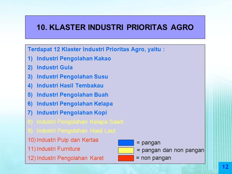 12 10. KLASTER INDUSTRI PRIORITAS AGRO Terdapat 12 Klaster Industri Prioritas Agro, yaitu : 1)Industri Pengolahan Kakao 2)Industri Gula 3)Industri Pen